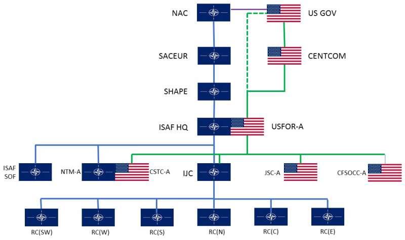 Van Leussen Command structure ISAF
