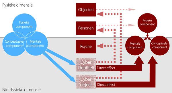 conceptueel relatie schema
